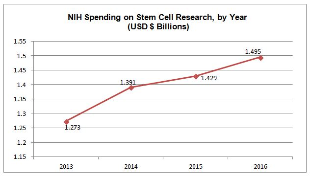 NIH Funding of Stem Cell Research, by Year