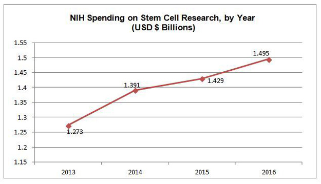 increase | How Many Billions Are Spent on Stem Cell Funding? (NIH Spends $1.5B/Year)