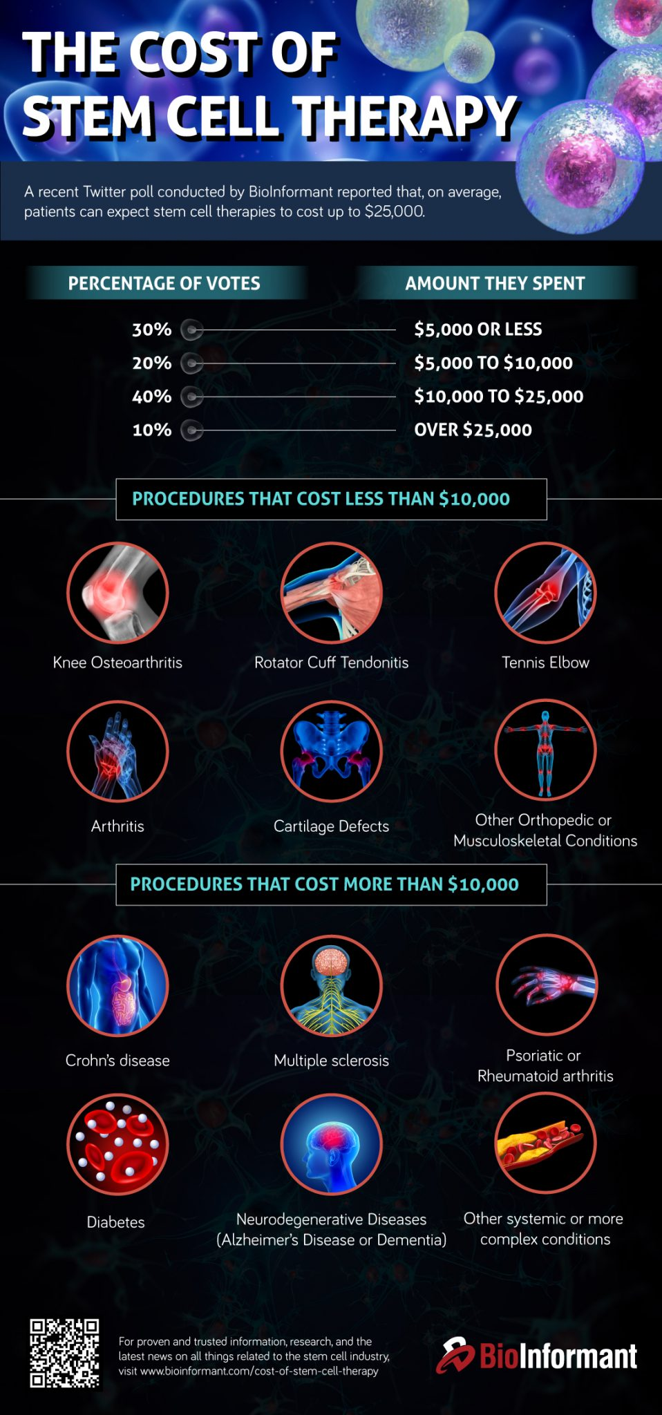 Infographic | Cost Of Stem Cell Therapy And Why It's So Expensive